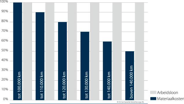 Tabel kosten Jan Bogert